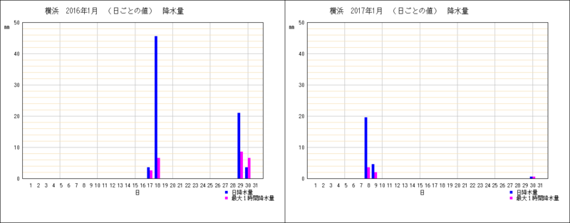 1月の横浜の降水量