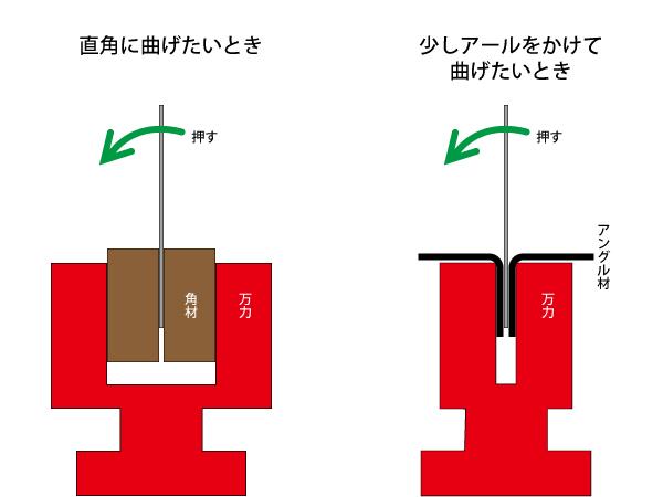 アルミ板を曲げる方法の図