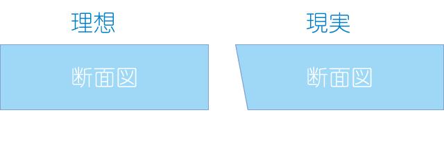 スタイロフォームをカッターできれいに垂直に切るたった1つのコツ
