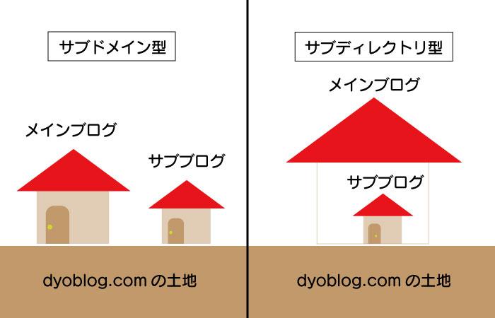 【はてなブログ】独自ドメイン1個で複数のサブブログを運営する方法