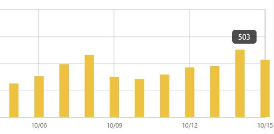 月間20万PVのブログで飽き足らずサブブログ開設して71日経った経過
