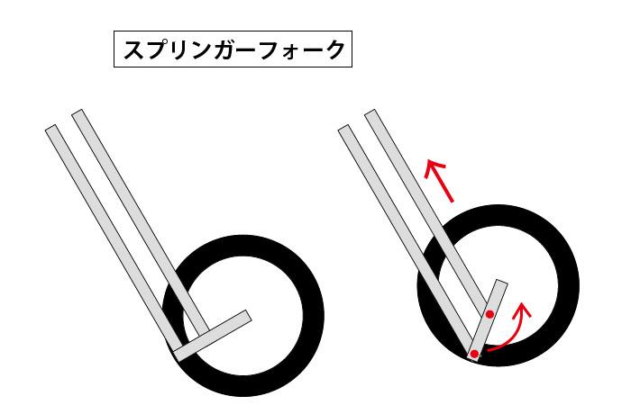 ガーターフォークとスプリンガーフォークの違いって?構造が違います