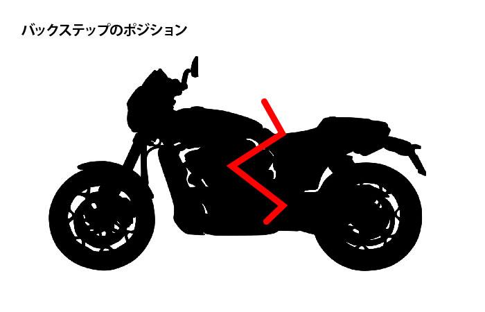 フォワードコントロール・ミッドコントロールとは【バイク】違いとメリット