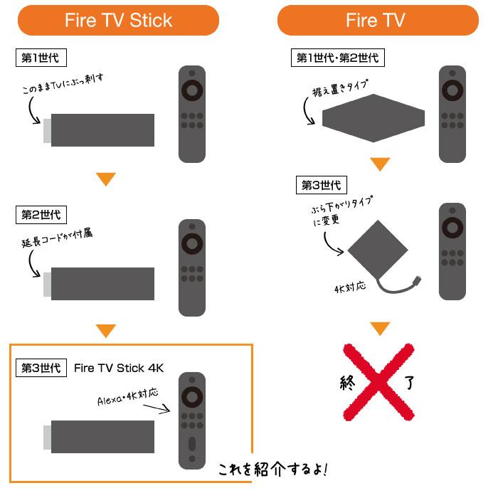 新型【FireTV Stick 4K】の違いを比較(第3世代)|買い替えるべきなの?