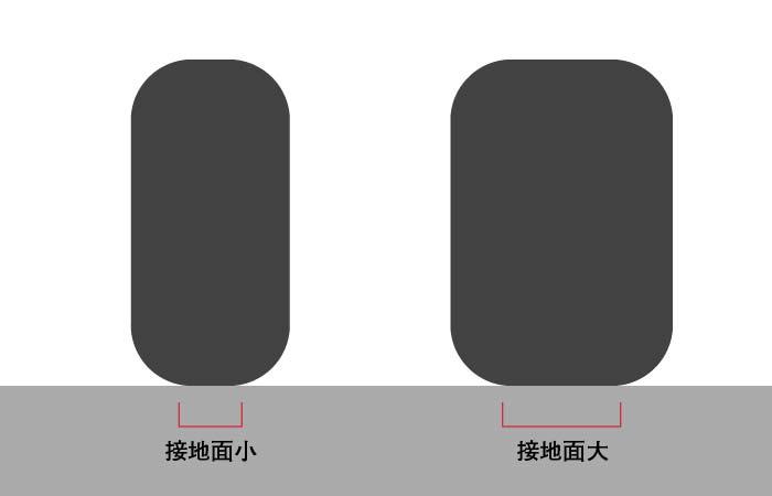 【バイク】タイヤを太くしたいけど、どうなるの?太さによる違いを解説