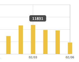 【運営報告】ブログ半年で時間ない会社員が14万PVにするガチな方法
