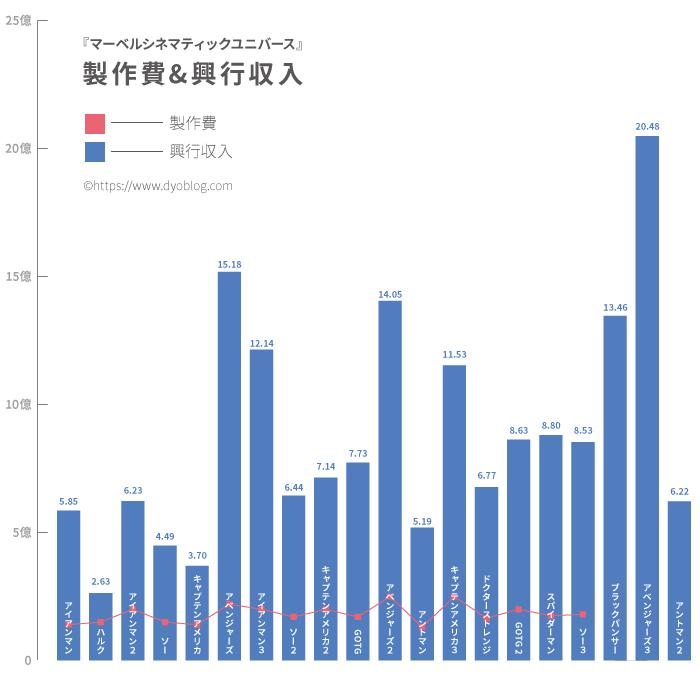 マーベル映画20本【制作費&興行収入】一覧|アベンジャーズ3は規格外!