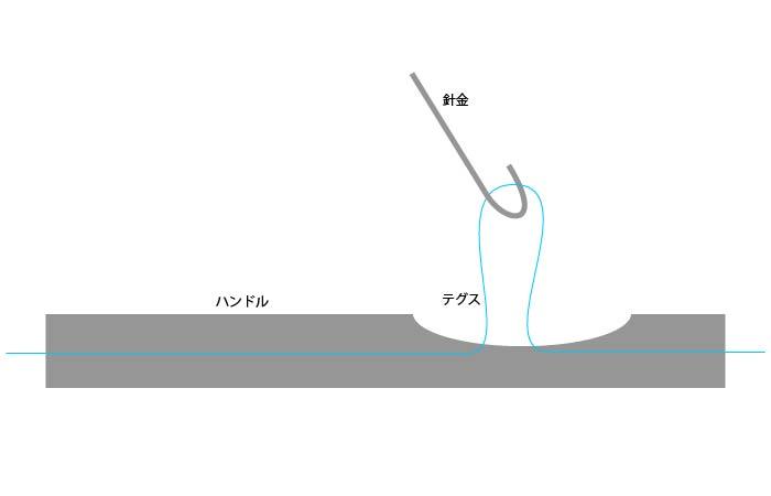 【ハンドル配線中通しのコツ】どんな難しいハンドルでも絶対に通るよ