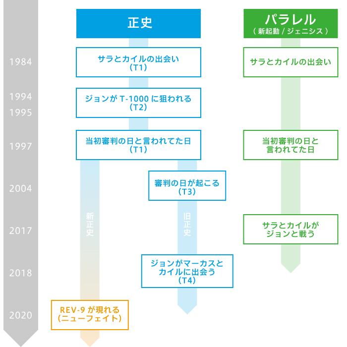 【ターミネーターシリーズ】6作品|年表と時系列がめっちゃわかりやすい