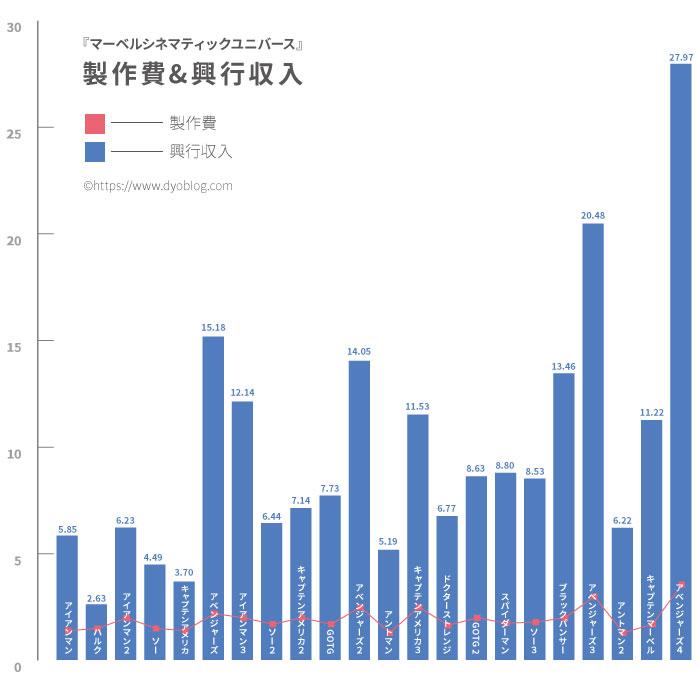 マーベル映画22本【制作費&興行収入】一覧 アベンジャーズは規格外!