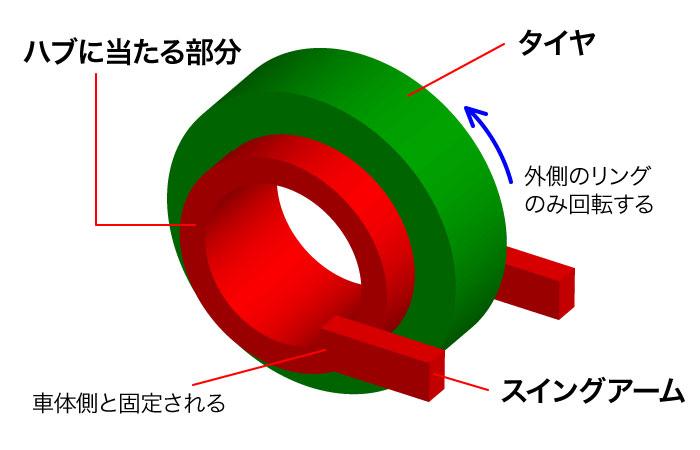 スポークなし!【ハブレスホイール】の仕組みと構造を分かりやすく解説|メリットとデメリットは…