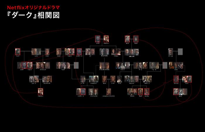 『ダーク』シーズン3の相関図というか家系図