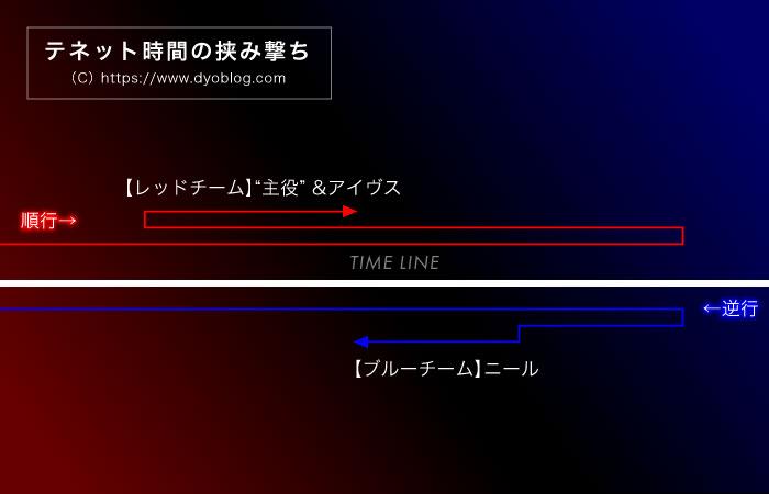 『テネット』時間の挟み撃ちタイムラインの図解