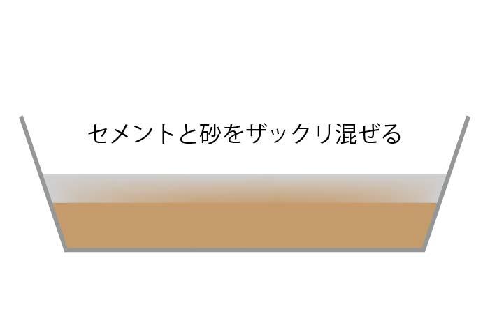 【コンクリート / モルタルの作り方】セメントの混ぜ方、練り方のコツ