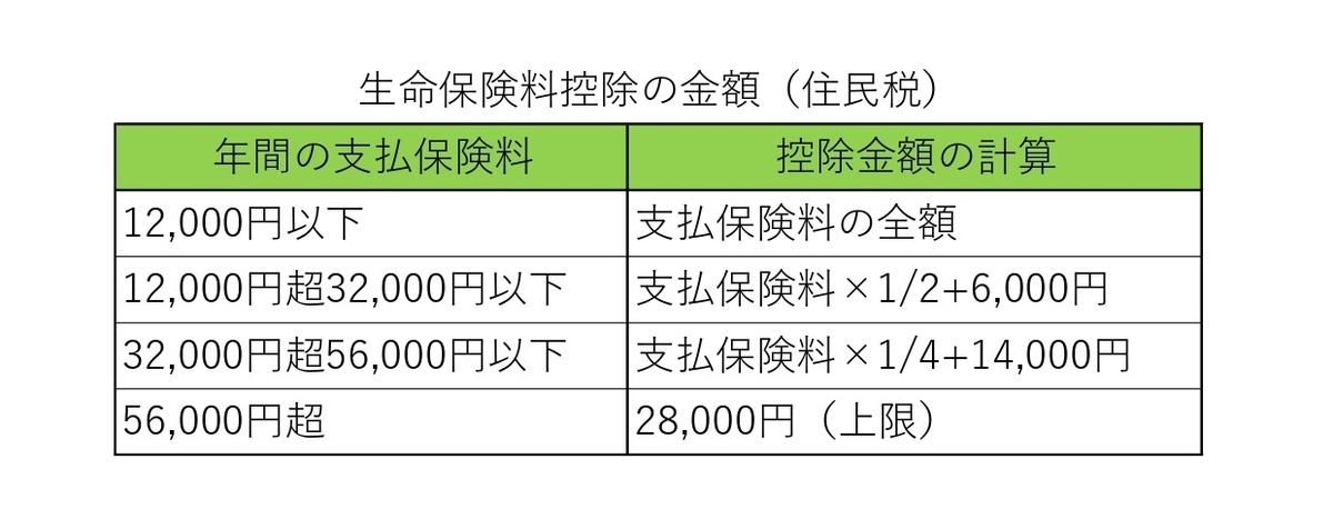 f:id:e-lifeplanning:20210305062341j:plain