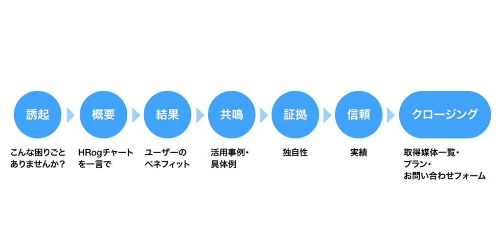 f:id:e-nagata:20180516154118p:plain