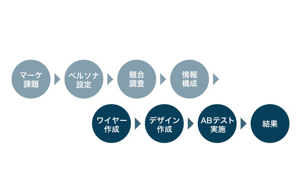 f:id:e-nagata:20181012160904p:plain