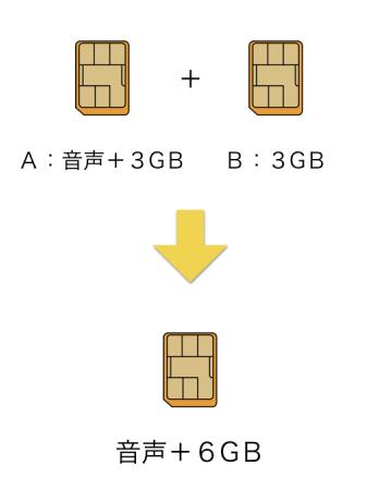 SIM変更