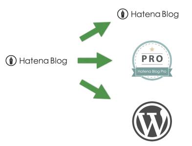 はてなブログProか、WordPressか