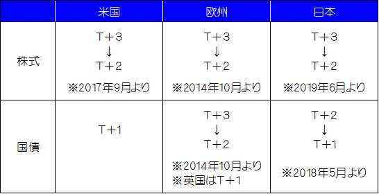 f:id:e510r4:20180530022838p:plain