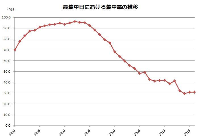 株主総会集中日の推移