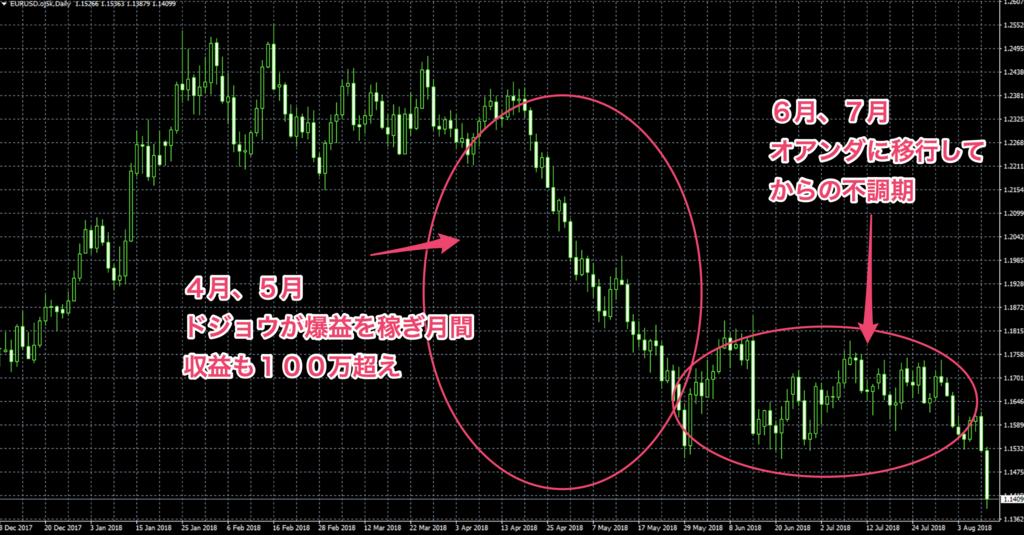 f:id:ea_trader151:20180811140520p:plain