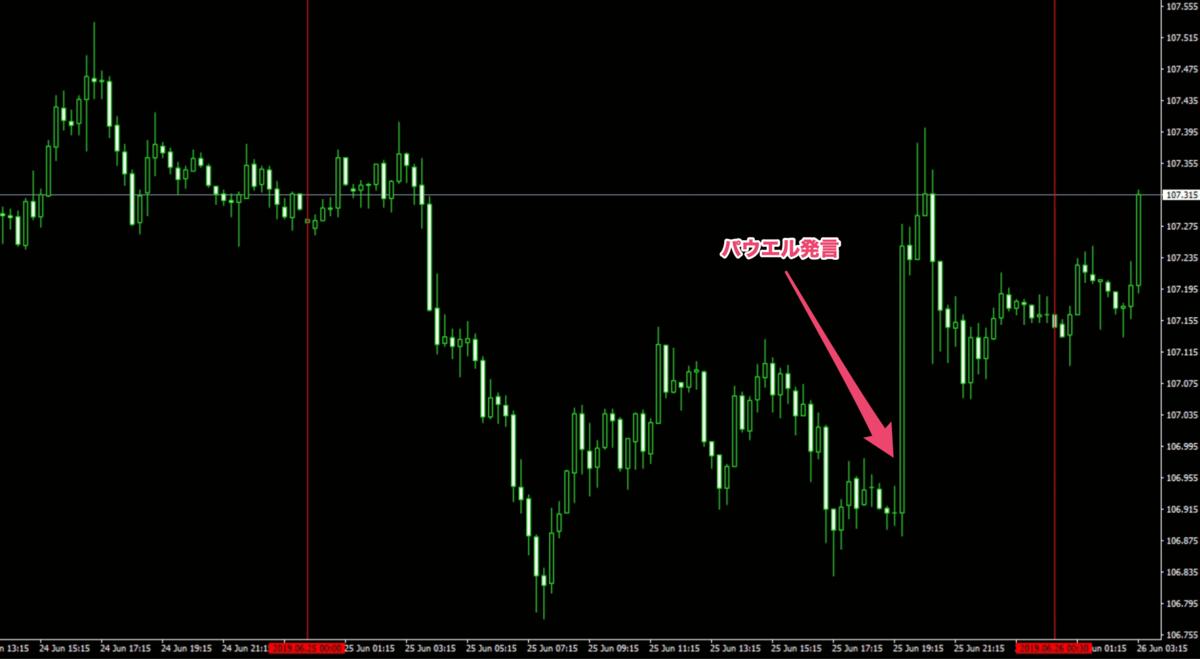 f:id:ea_trader151:20190626092839p:plain