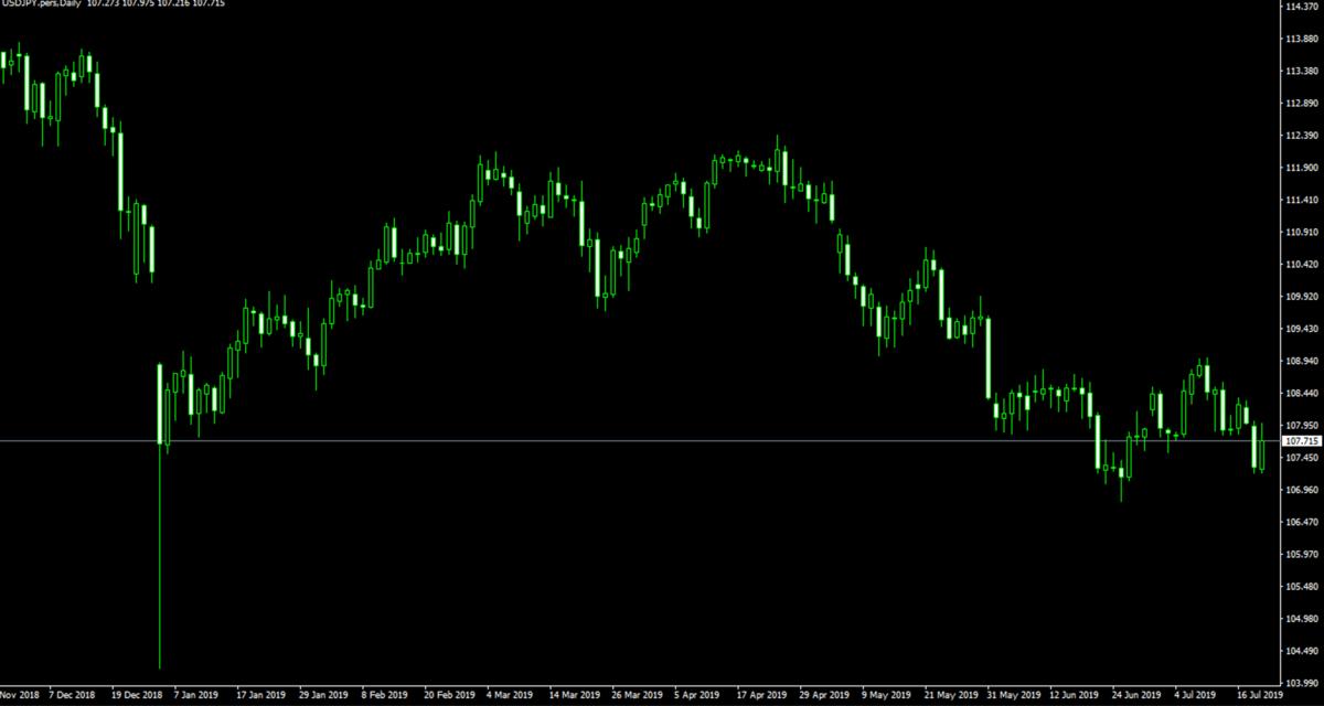 f:id:ea_trader151:20190720114457p:plain