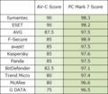 AV-Comparativesパフォーマンス