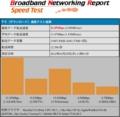 iPad3 WiFi速度計測:6m:BNRスピードテスト結果(下り)