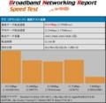 iPad2 WiFi速度計測:6m:BNRスピードテスト結果(下り)