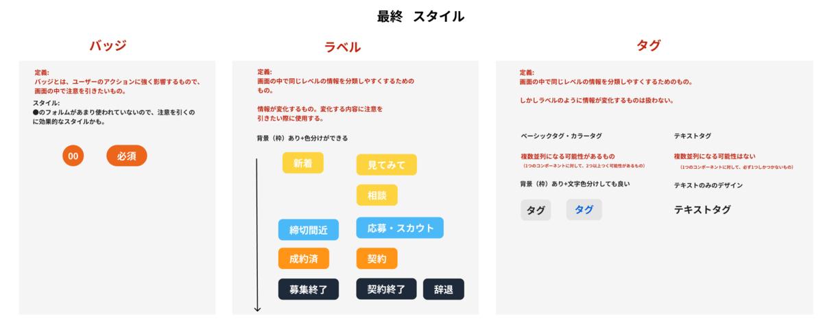 他のUIコンポーネントなどとの違いにも気をつけて設計をしてラフをfigma上で作りました。
