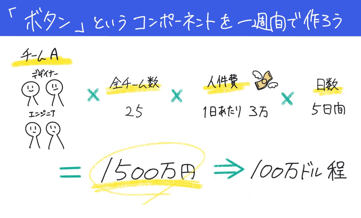 1チーム 4人×全チーム 25組×1日あたりの人件費 3万円×5日間=1500万→100万ドル程