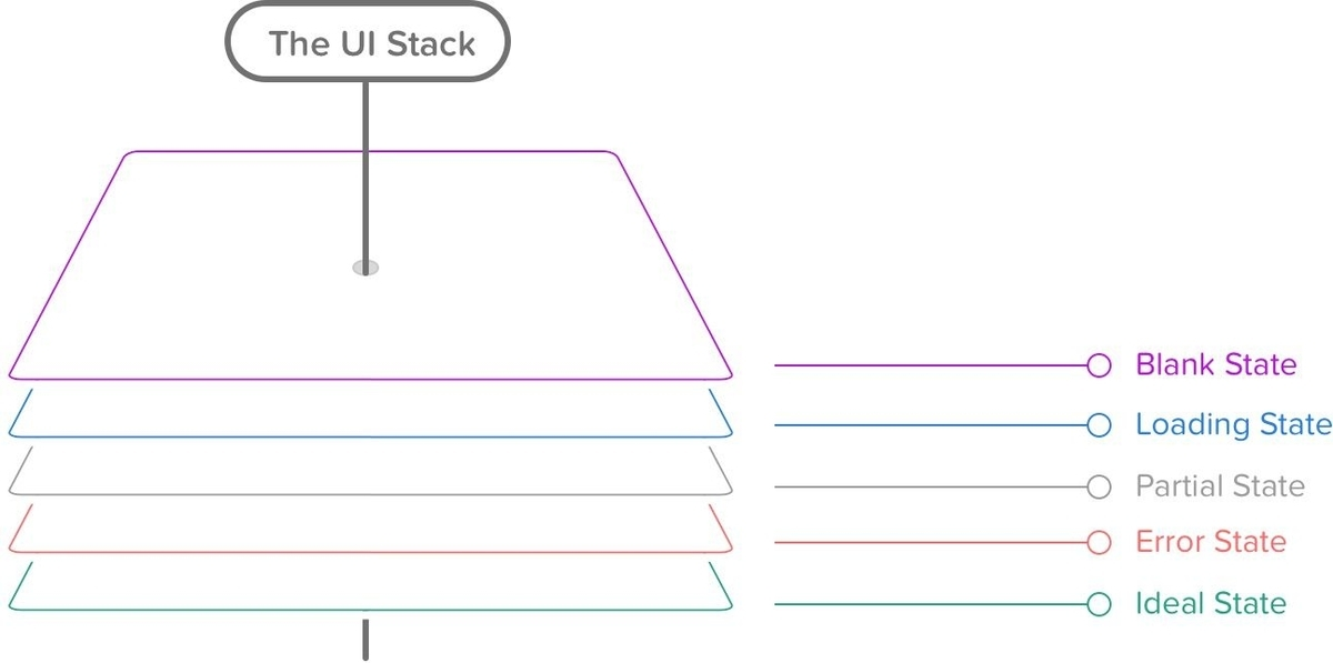UI StackはIdeal Stateを土台に、その上にError State、Partial State、Loading State、Empty Stateと重なっている。