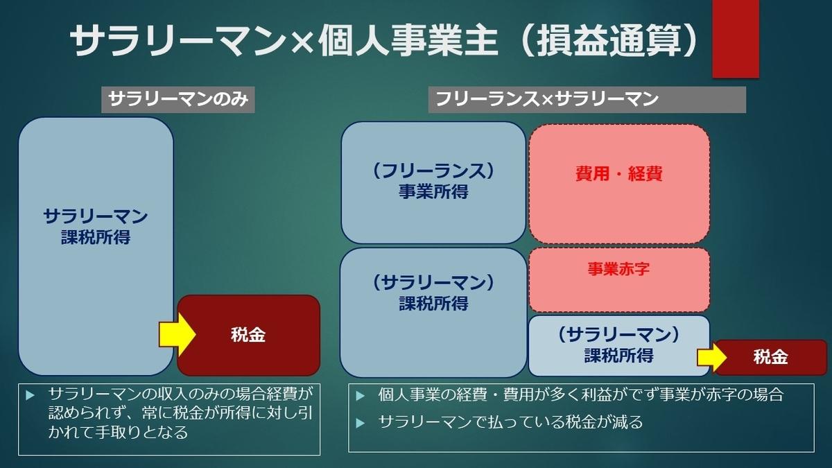 f:id:earnmoneyFX:20200503202438j:plain