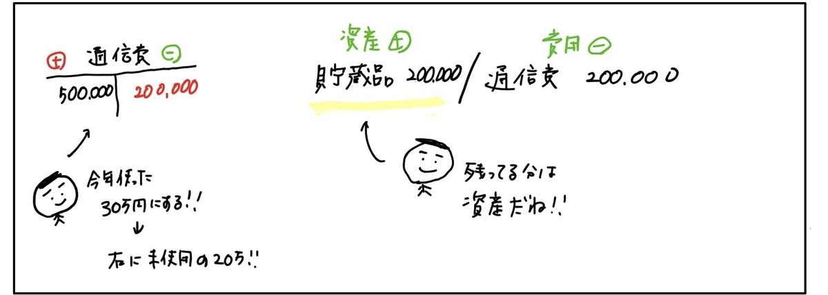 f:id:easy_boki:20200401201933j:plain