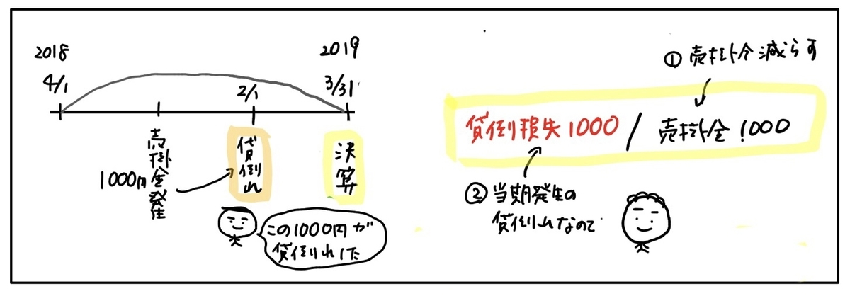 f:id:easy_boki:20200406133040j:plain