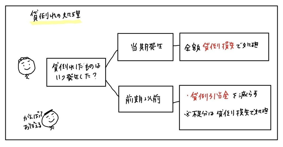 f:id:easy_boki:20200406220250j:plain