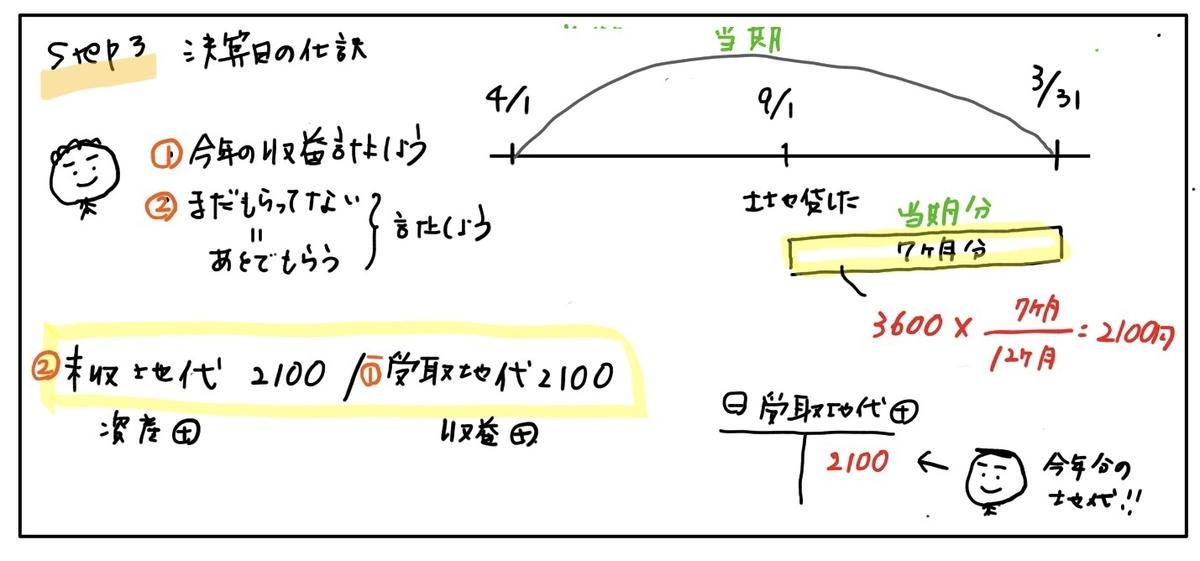 f:id:easy_boki:20200419101008j:plain