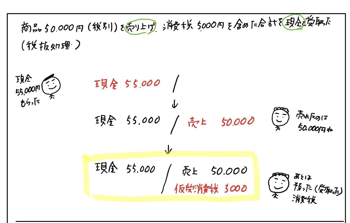 f:id:easy_boki:20200428105549j:plain