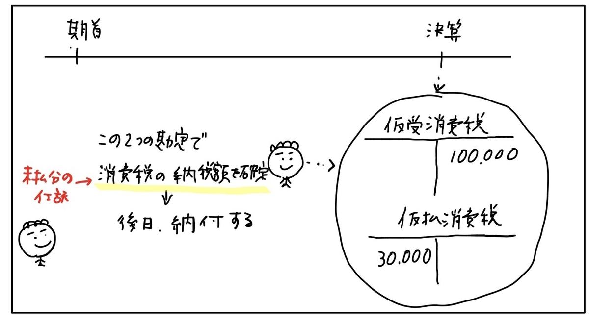f:id:easy_boki:20200428160545j:plain