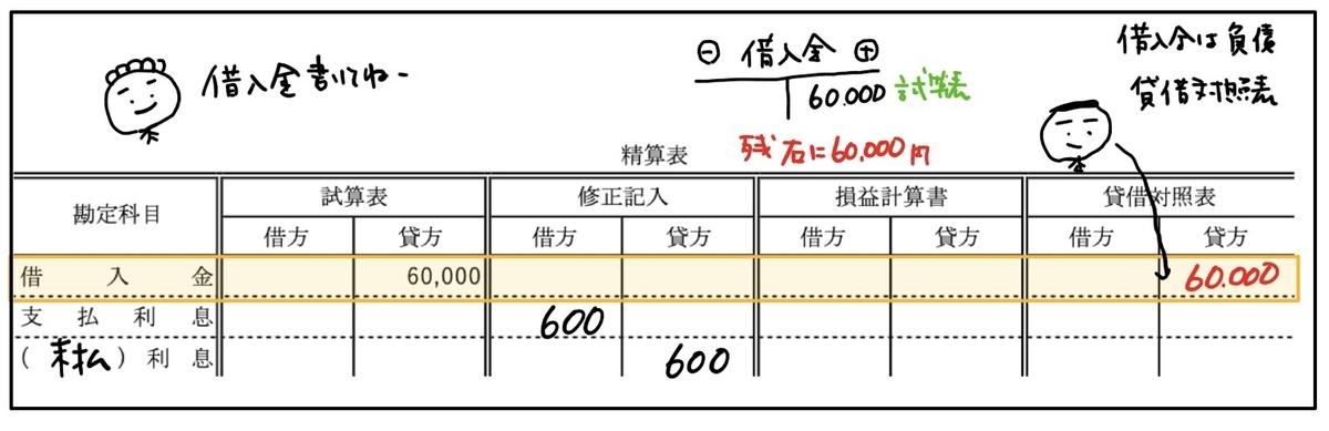f:id:easy_boki:20200512223801j:plain
