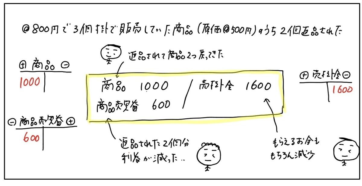 f:id:easy_boki:20200524154922j:plain