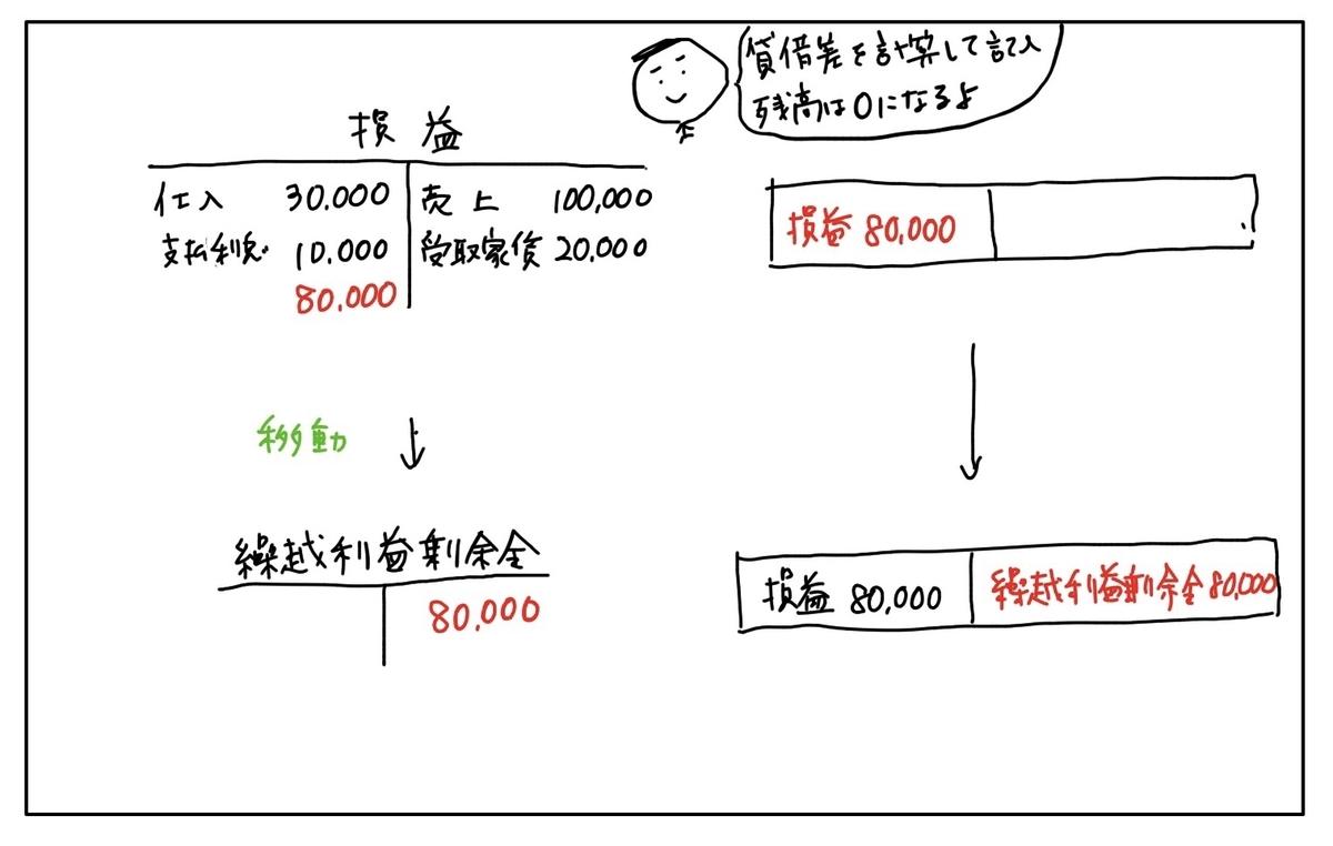 f:id:easy_boki:20200527234859j:plain