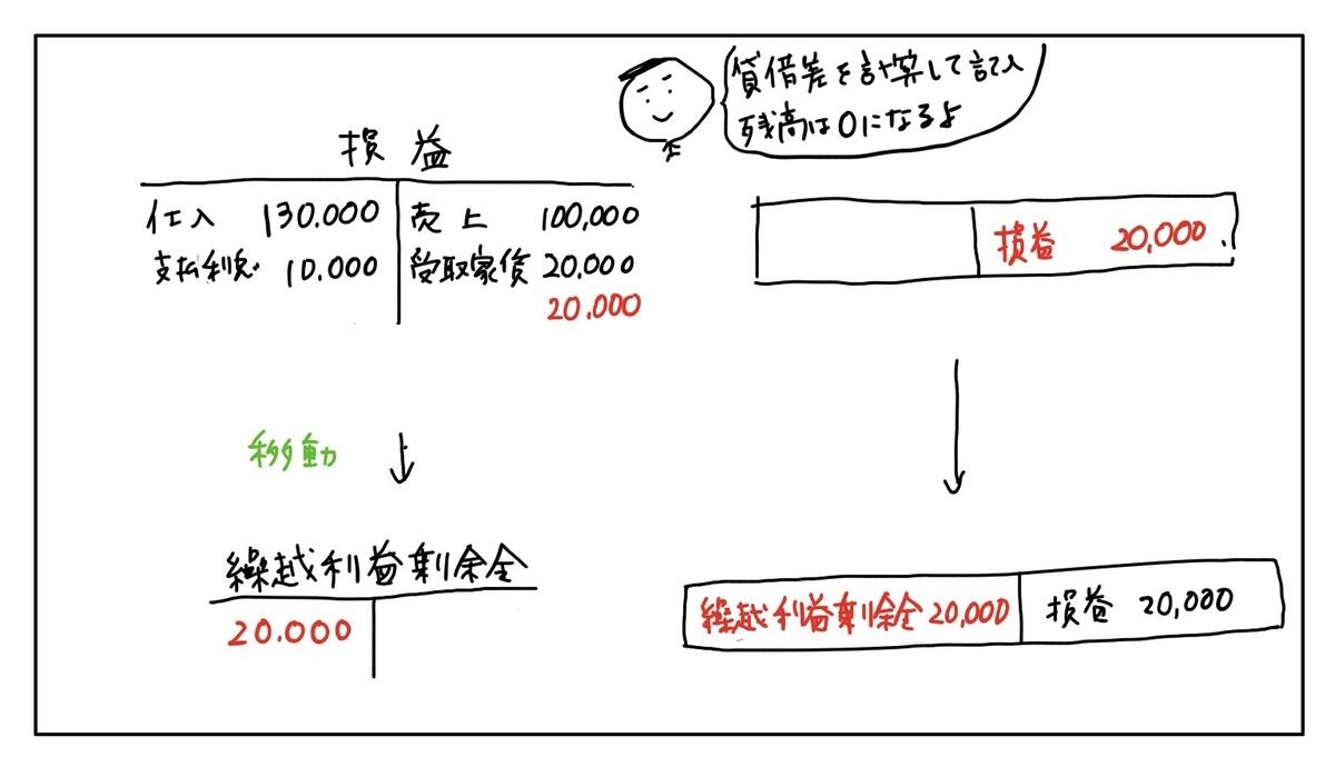 f:id:easy_boki:20200527234935j:plain