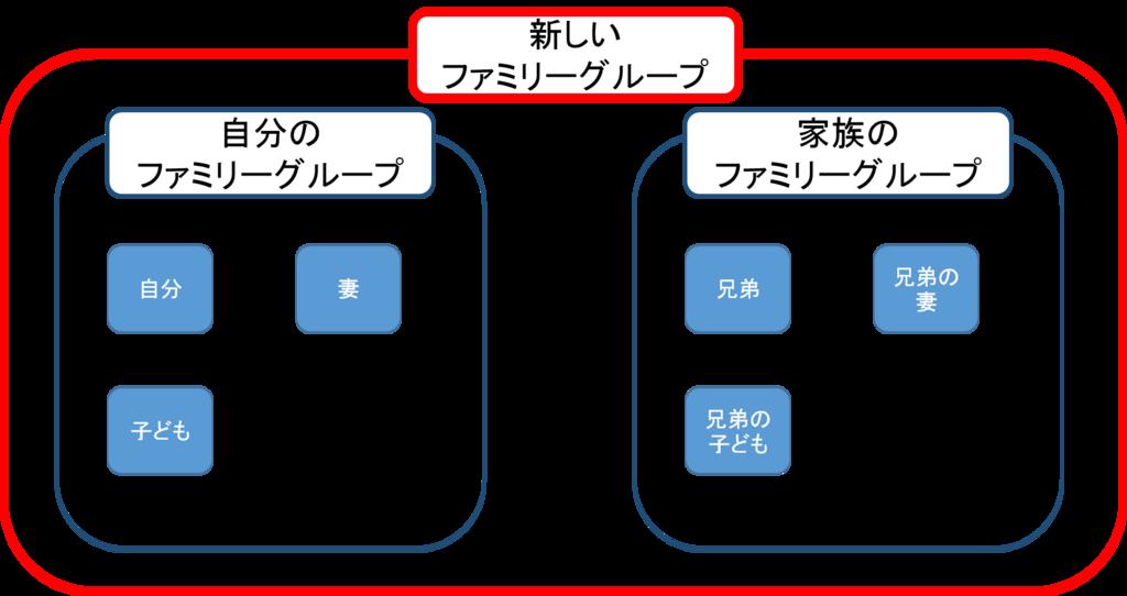 ドコモファミリーグループの統合