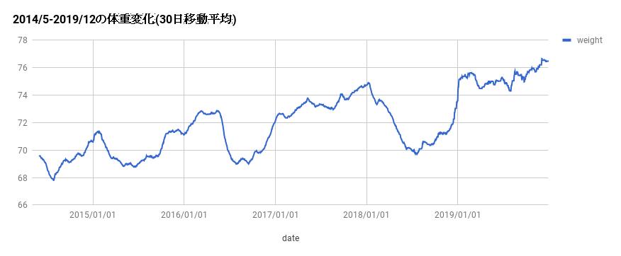 f:id:eatmorefish:20200102105439p:plain