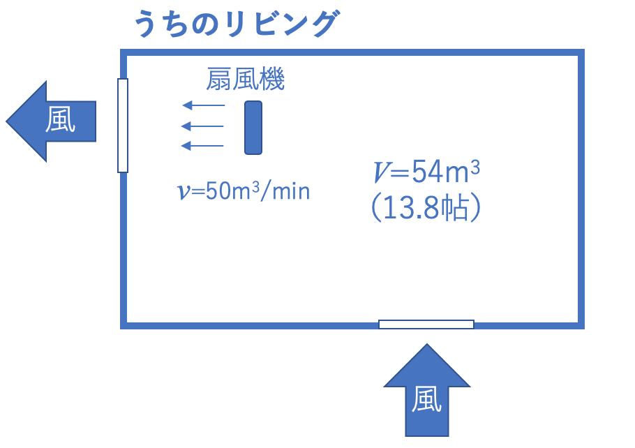 部屋の換気モデル
