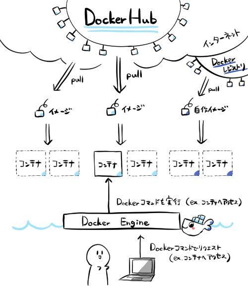 """""""Dockerの構成"""""""