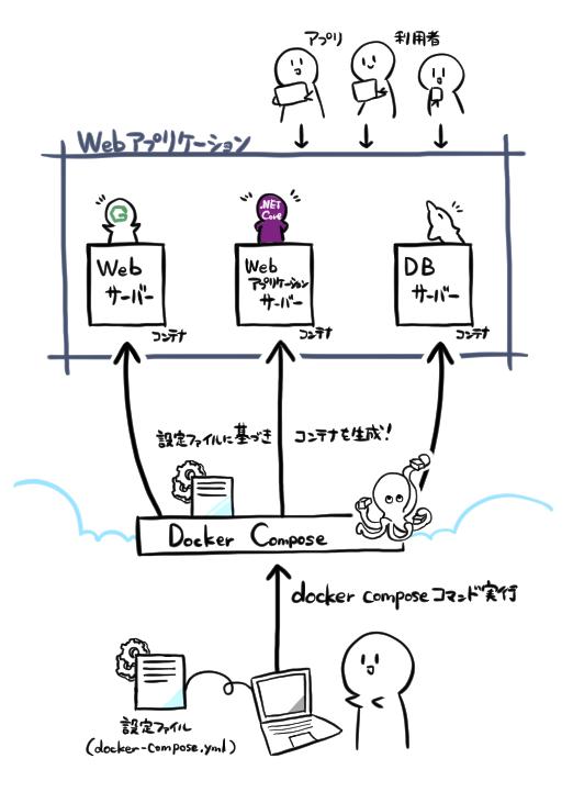 """Docker-Composeの概要イメージ図"""
